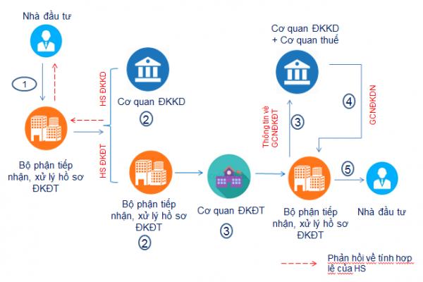 Cơ quan đăng ký đầu tư giải quyết thủ tục đăng ký đầu tư, thành lập doanh nghiệp với nhà đầu tư nước ngoài tại Việt Nam như thế nào?